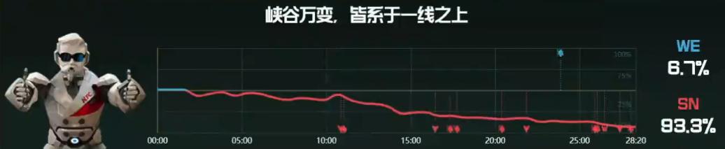 【战报】全线碾压轻松取胜,SN直落两局横扫WE