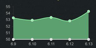 6.13上单胜率TOP5:提莫强势上榜